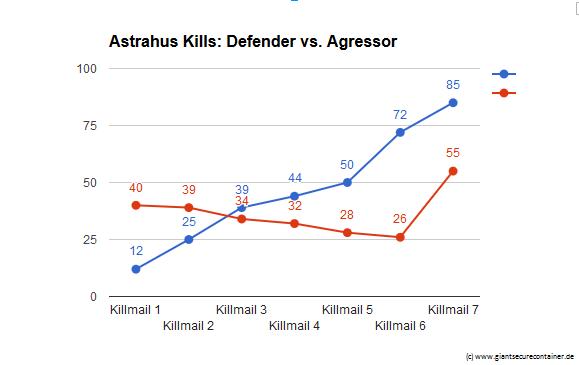 Astrahus Zitadellen Agressors vs. Defenders