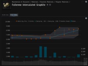 EVE Online Market manipulation